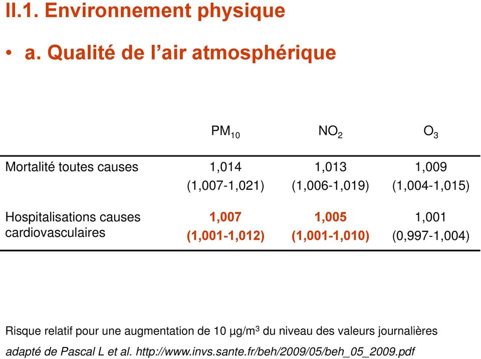 (1,006-1,019) 1,009 (1,004-1,015) Hospitalisations causes cardiovasculaires 1,007 (1,001-1,012) 1,005