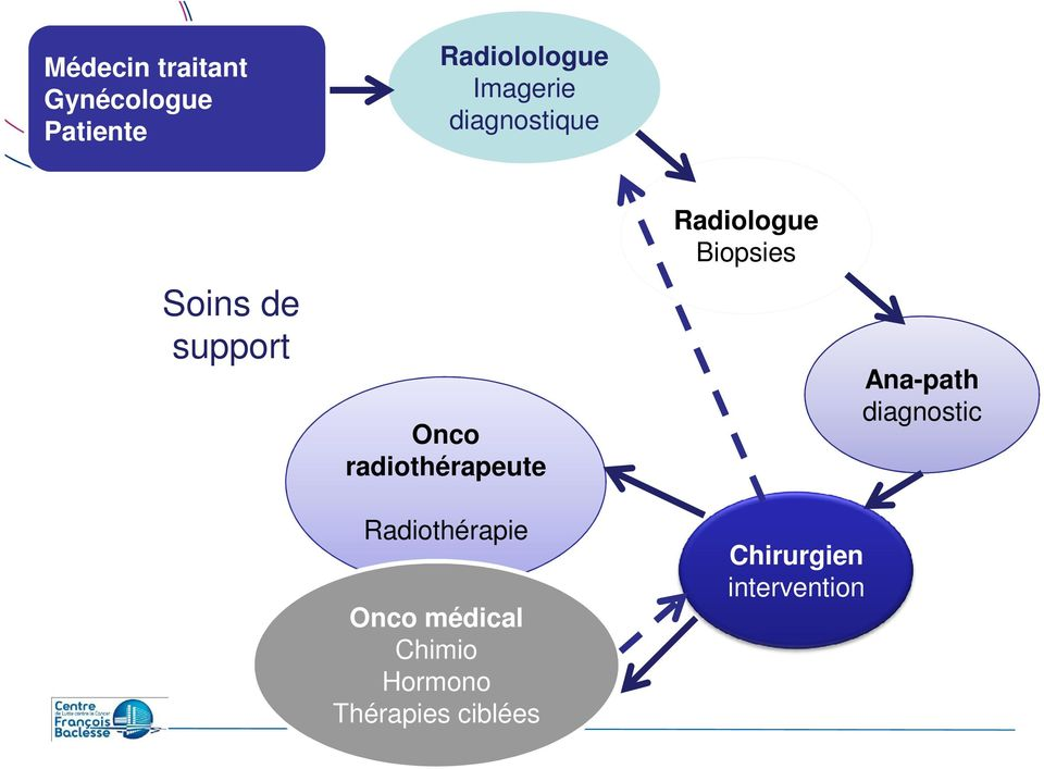 radiothérapeute Radiologue Biopsies Ana-path diagnostic