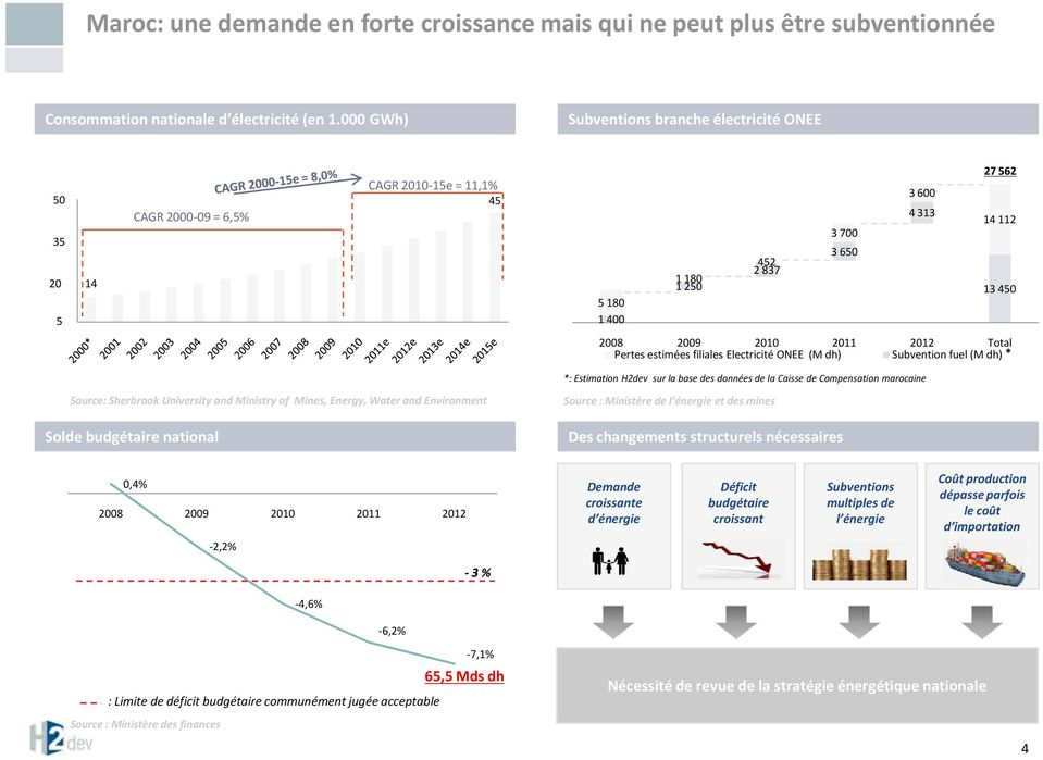 112 13 450 2008 2009 2010 2011 2012 Total Pertes estimées filiales Electricité ONEE (M dh) Subvention fuel (M dh) * Source: Sherbrook University and Ministry of Mines, Energy, Water and Environment