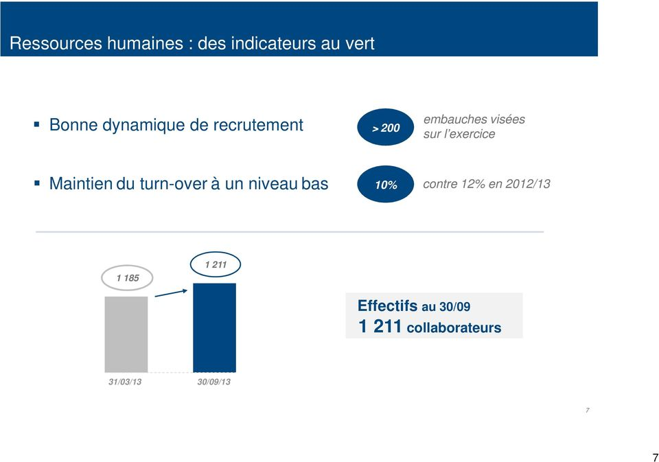 Maintien du turn-over à un niveau bas 10% contre 12% en 2012/13 1