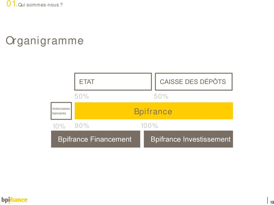 Actionnaires bancaires 10% 50% Bpifrance