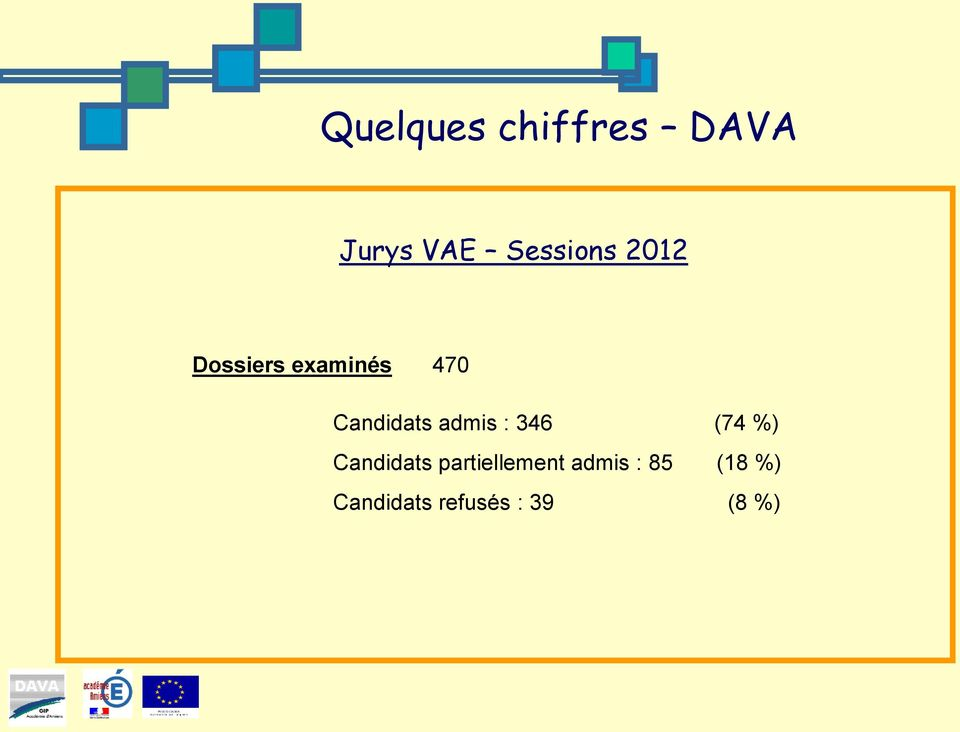 admis : 346 (74 %) Candidats