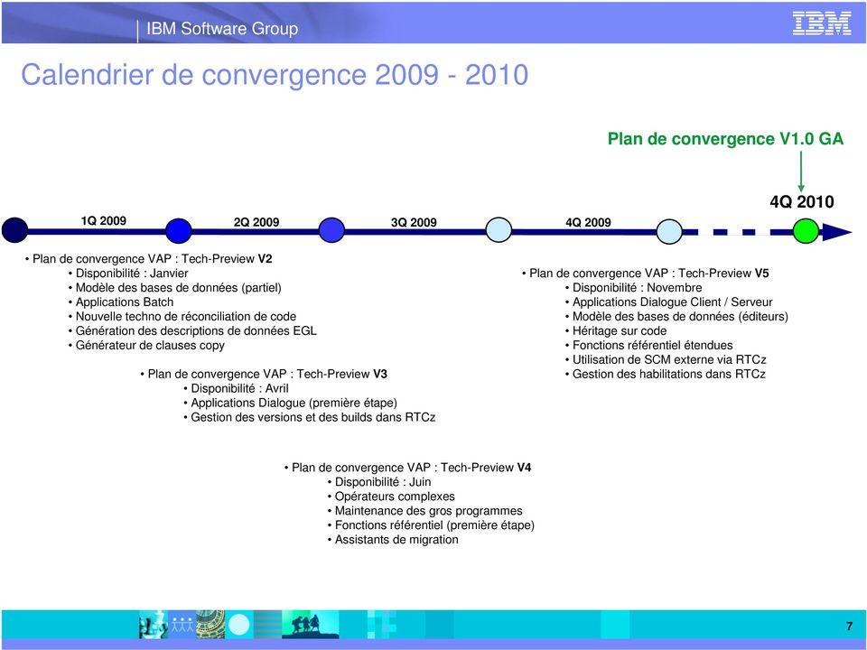 réconciliation de code Génération des descriptions de données EGL Générateur de clauses copy Plan de convergence VAP : Tech-Preview V3 Disponibilité : Avril Applications Dialogue (première étape)