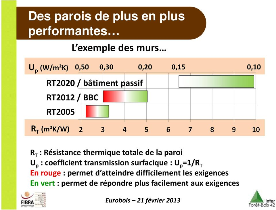 totale de la paroi U p : coefficient transmission surfacique : U p =1/R T En rouge : permet