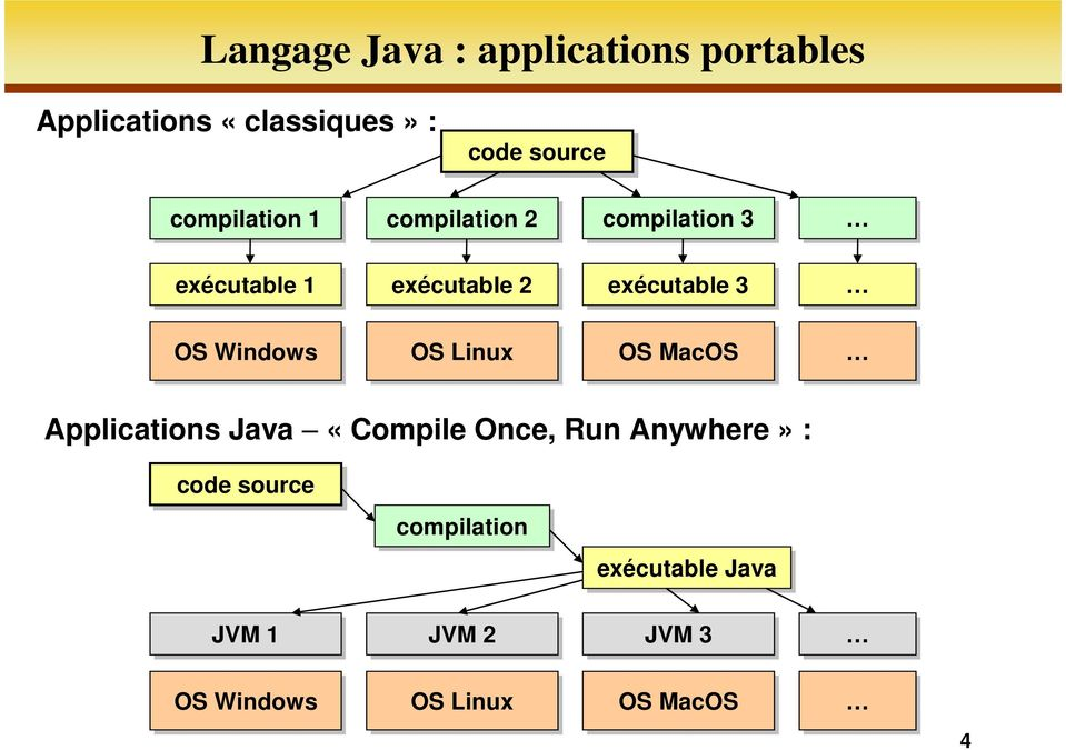 OS Windows OS Linux OS MacOS Applications Java «Compile Once, Run Anywhere» :