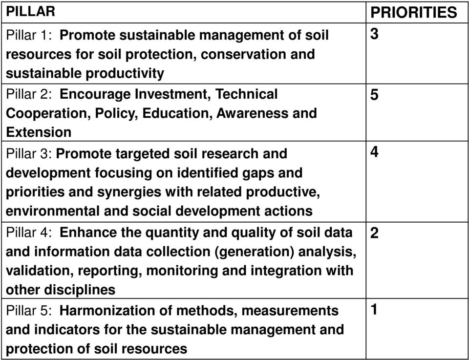 environmental and social development actions Pillar 4: Enhance the quantity and quality of soil data and information data collection (generation) analysis, validation, reporting,