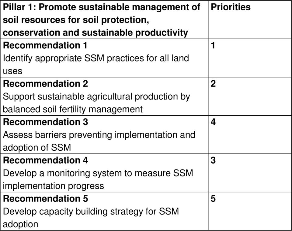 balanced soil fertility management Recommendation 3 Assess barriers preventing implementation and adoption of SSM Recommendation 4