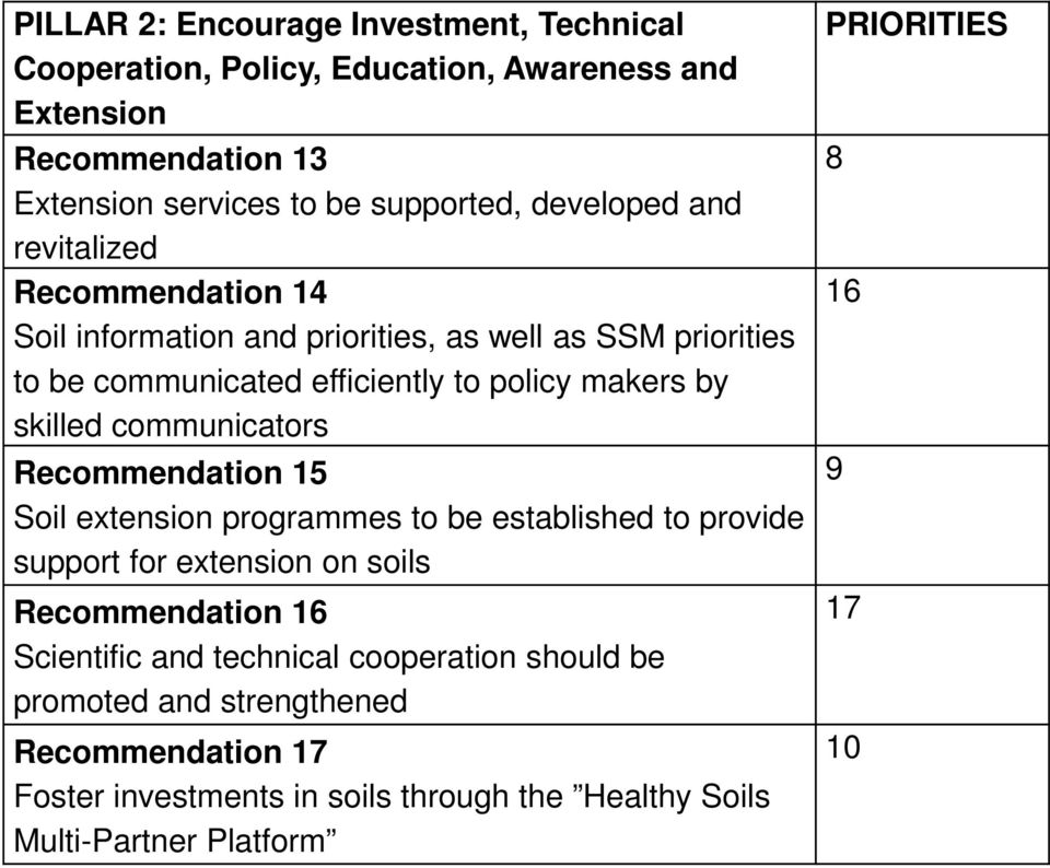skilled communicators Recommendation 15 Soil extension programmes to be established to provide support for extension on soils Recommendation 16 Scientific and