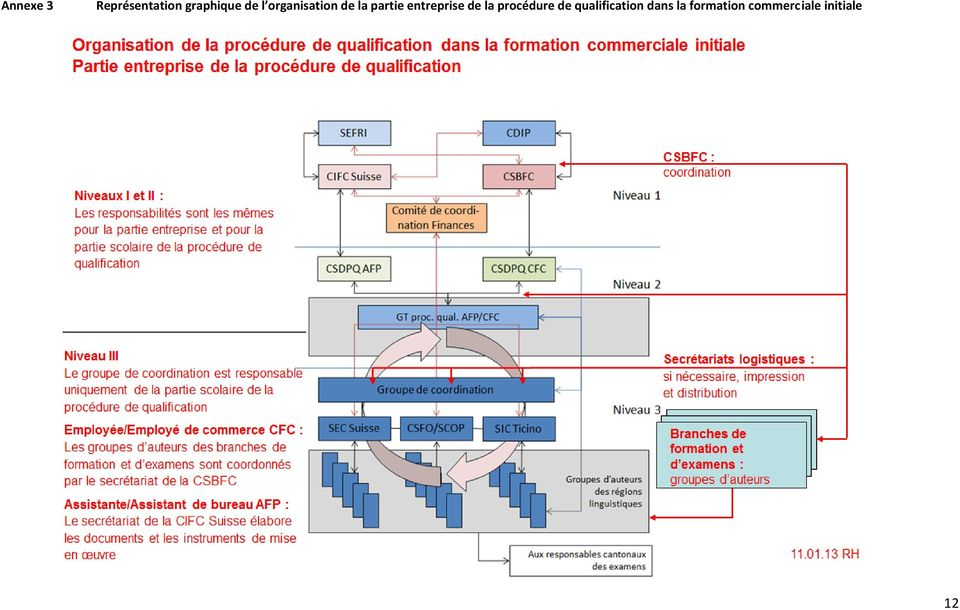 de la procédure de qualification