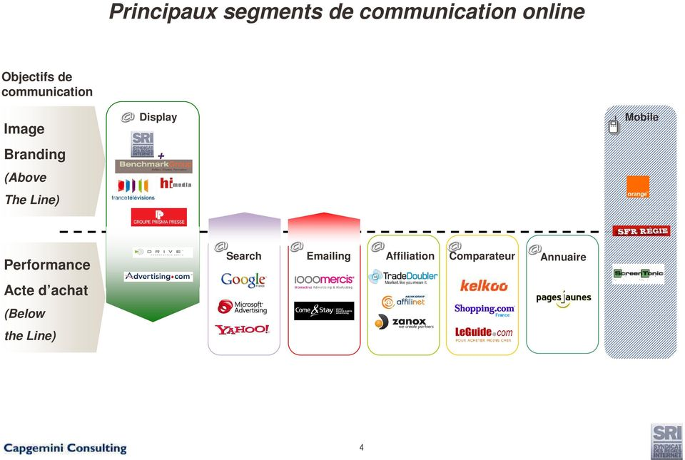 Line) Display + Mobile Performance Acte d achat