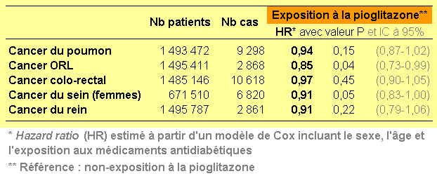 Patients diabétiques de 40 à 79 ans : cohorte de 2006
