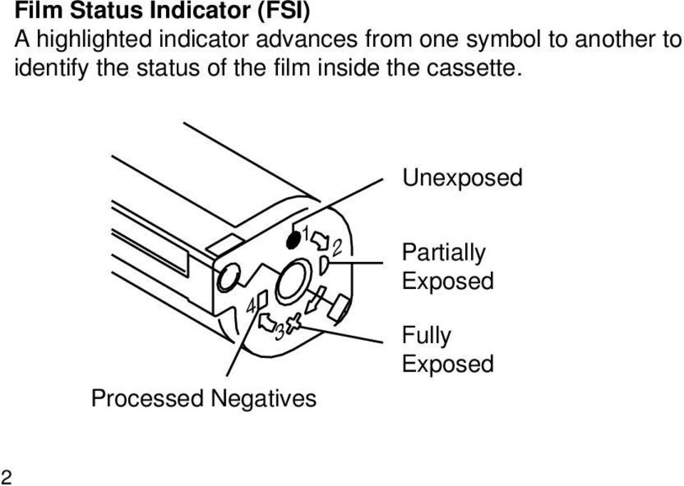 status of the film inside the cassette.