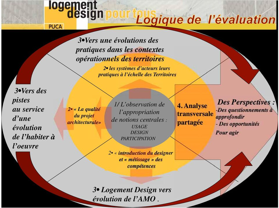 appropriation de notions centrales : USAGE DESIGN PARTICIPATION 2 «introduction du designer et «métissage» des compétences 3 Une analyse 4.