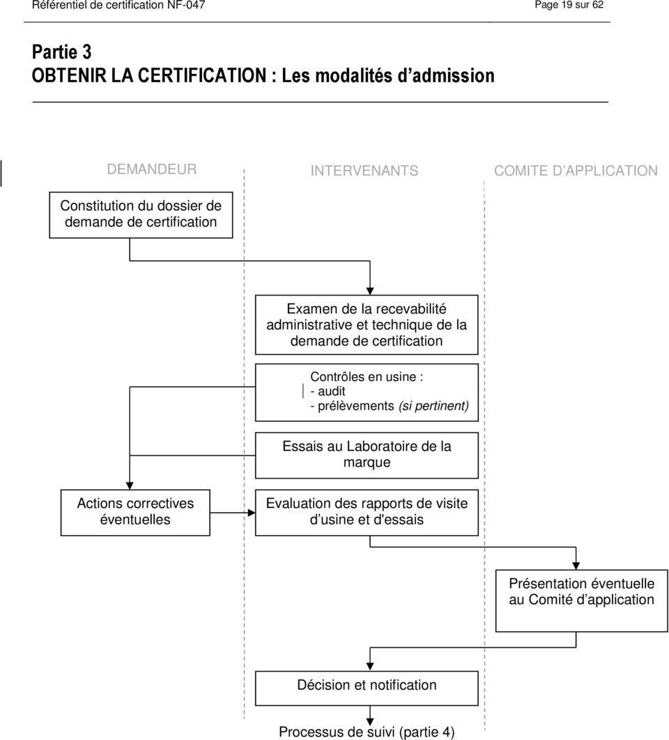 certification ( 3.2.