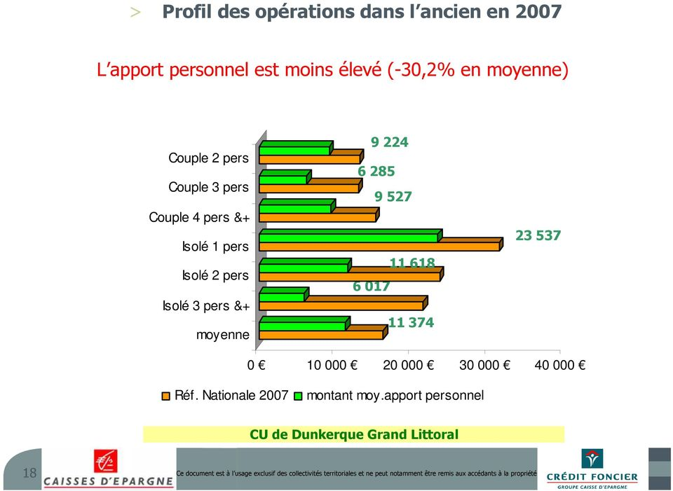 017 11 374 23 537 0 10 000 20 000 30 000 40 000 Réf. Nationale 2007 montant moy.