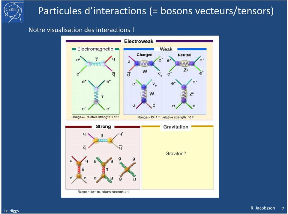 visualisation des interactions!