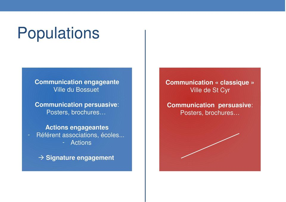 St Cyr Communication persuasive: Posters, brochures Actions
