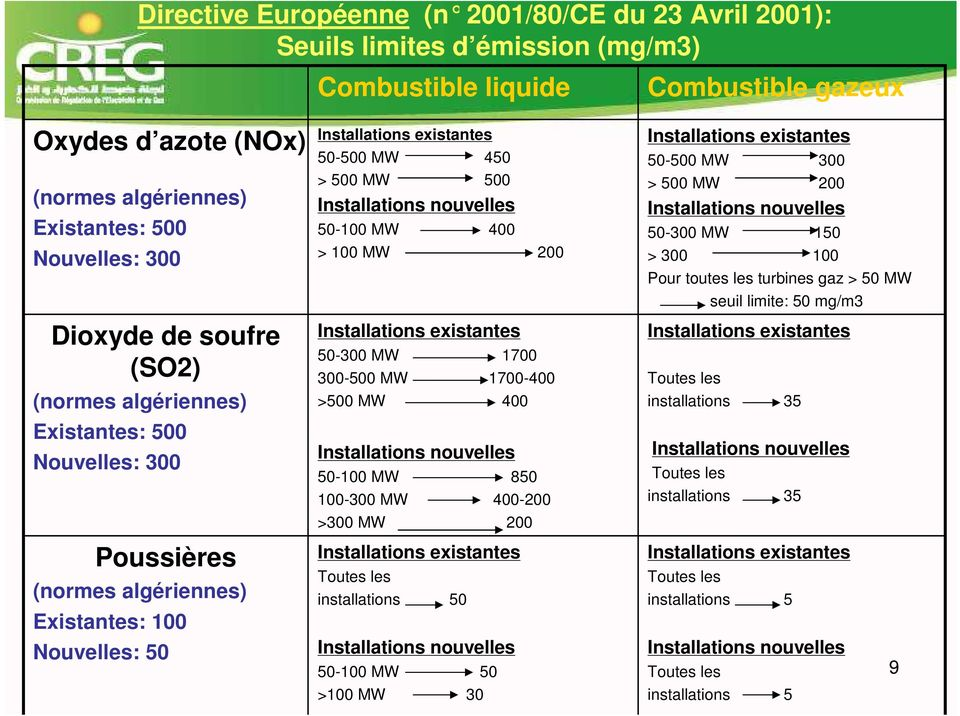 nouvelles 50-100 MW 400 > 100 MW 200 Installations existantes 50-300 MW 1700 300-500 MW 1700-400 >500 MW 400 Installations nouvelles 50-100 MW 850 100-300 MW 400-200 >300 MW 200 Installations