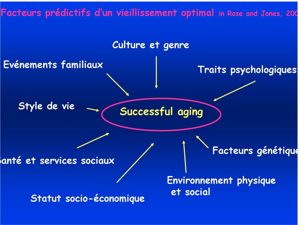 psychologiques Style de vie Successful aging anté et services