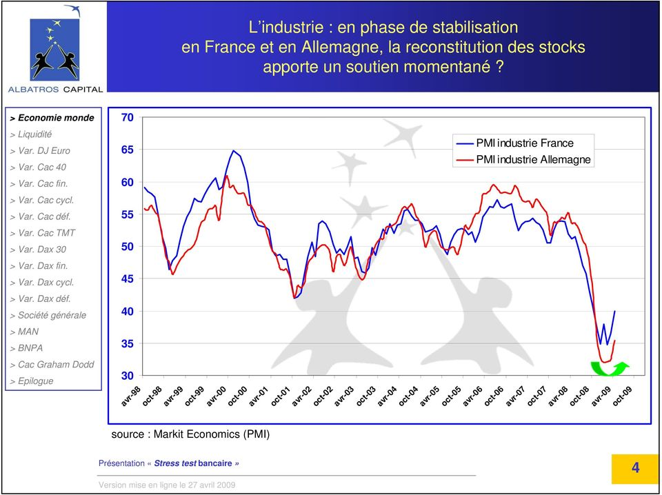 70 65 60 55 50 45 40 35 PMI industrie France PMI industrie Allemagne 30 avr-98 oct-98 avr-99 oct-99