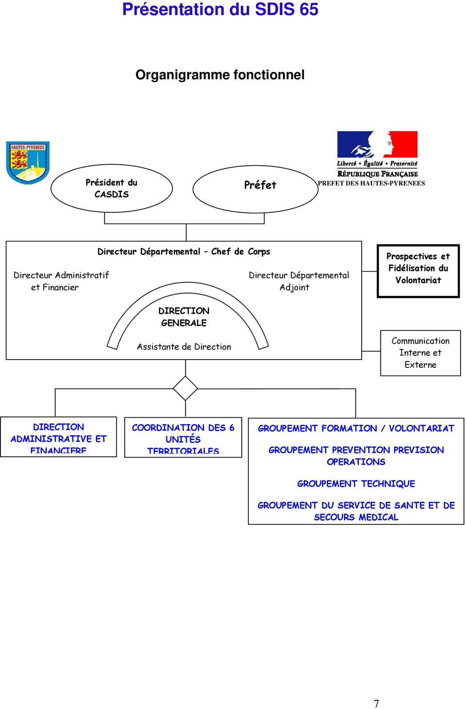 Assistante de Direction Communication Interne et Externe DIRECTION ADMINISTRATIVE ET FINANCIERE COORDINATION DES 6 UNITÉS TERRITORIALES