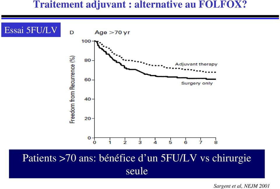 Patients >70 ans: bénéfice d un