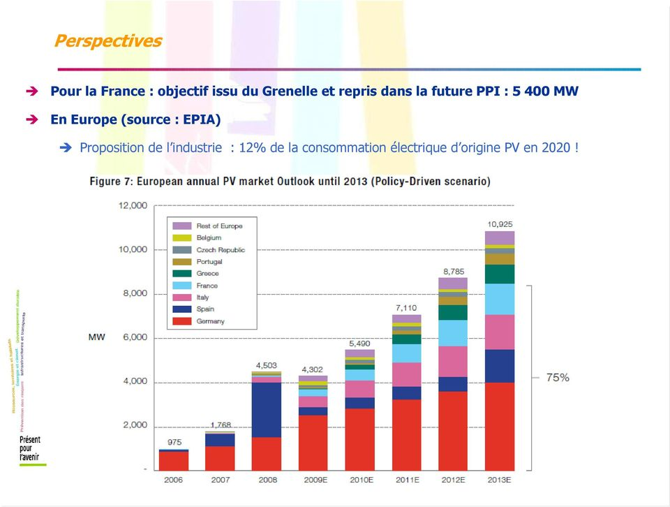 Europe (source : EPIA) Proposition de l industrie :