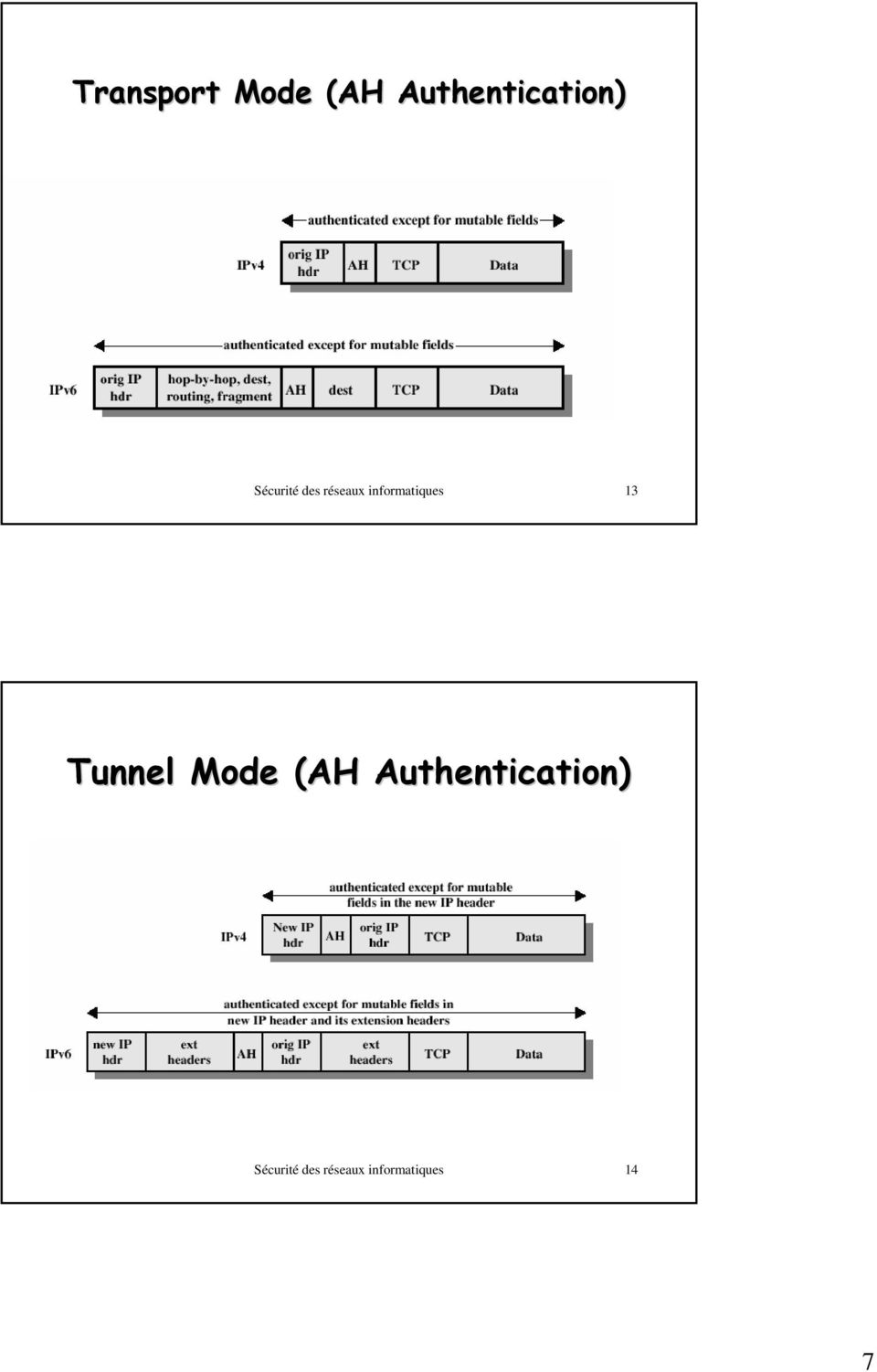 13 Tunnel Mode (AH Authentication)