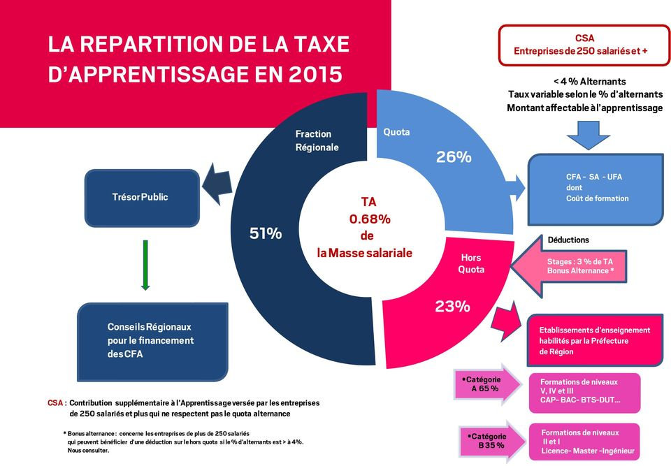 68% de la Masse salariale Hors Quota CFA - SA - UFA dont Coût de formation Déductions Stages : 3 % de TA Bonus Alternance * 23% Conseils Régionaux pour le financement des CFA Etablissements d