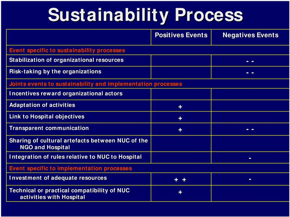 Hospital objectives + Transparent communication + - - Sharing of cultural artefacts between NUC of the NGO and Hospital Integration of rules relative to NUC to