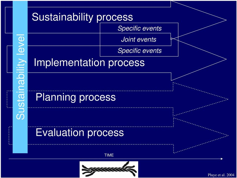 process Implementation process Planning