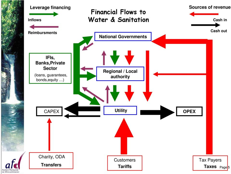 Banks,Private Sector (loans, guarantees, bonds,equity ) Regional / Local