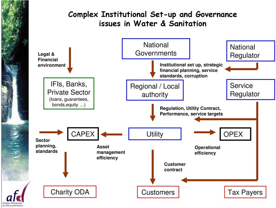 service standards, corruption Regulation, Utility Contract, Performance, service targets National Regulator Service Regulator Sector