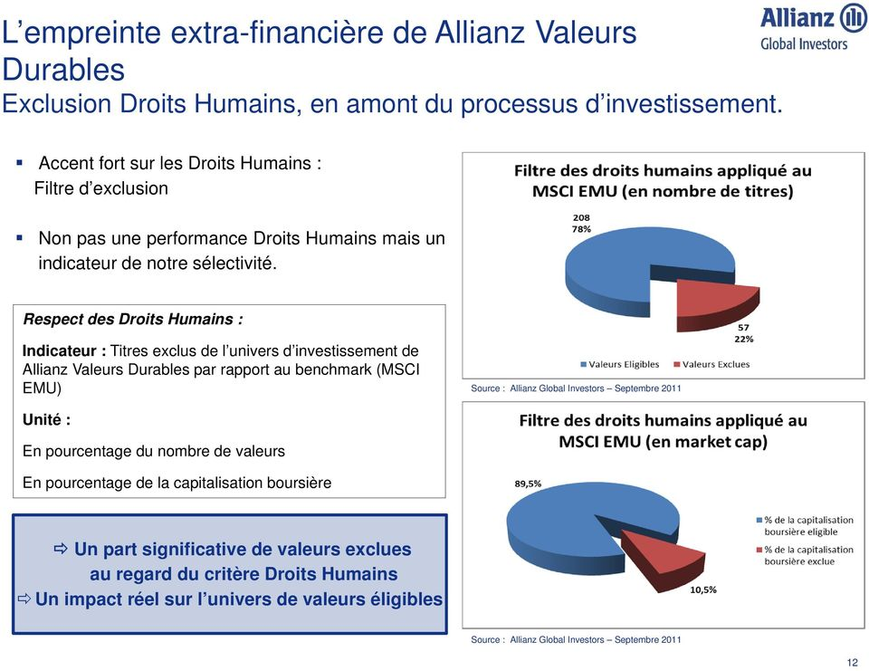 Respect des Droits Humains : Indicateur : Titres exclus de l univers d investissement de Allianz Valeurs Durables par rapport au benchmark (MSCI EMU) Source : Allianz Global