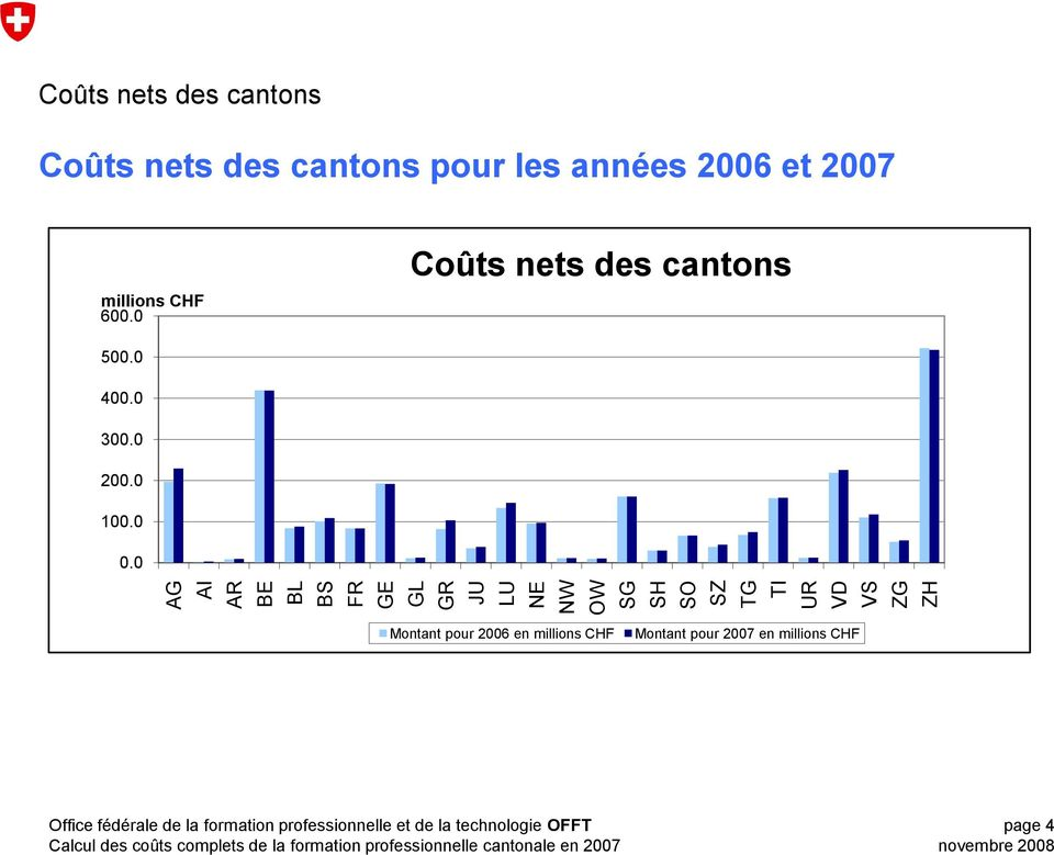 2007 millions CHF 600.0 Coûts nets des cantons 500.0 400.0 300.0 200.0 100.