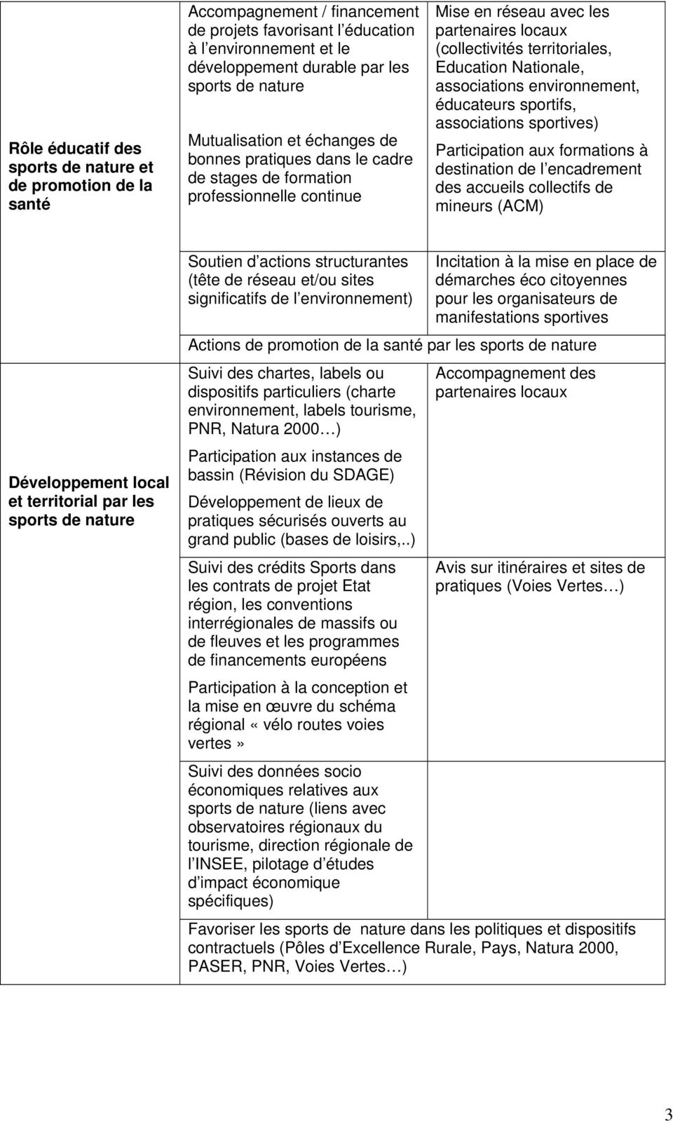 Nationale, associations environnement, éducateurs sportifs, associations sportives) Participation aux formations à destination de l encadrement des accueils collectifs de mineurs (ACM) Développement