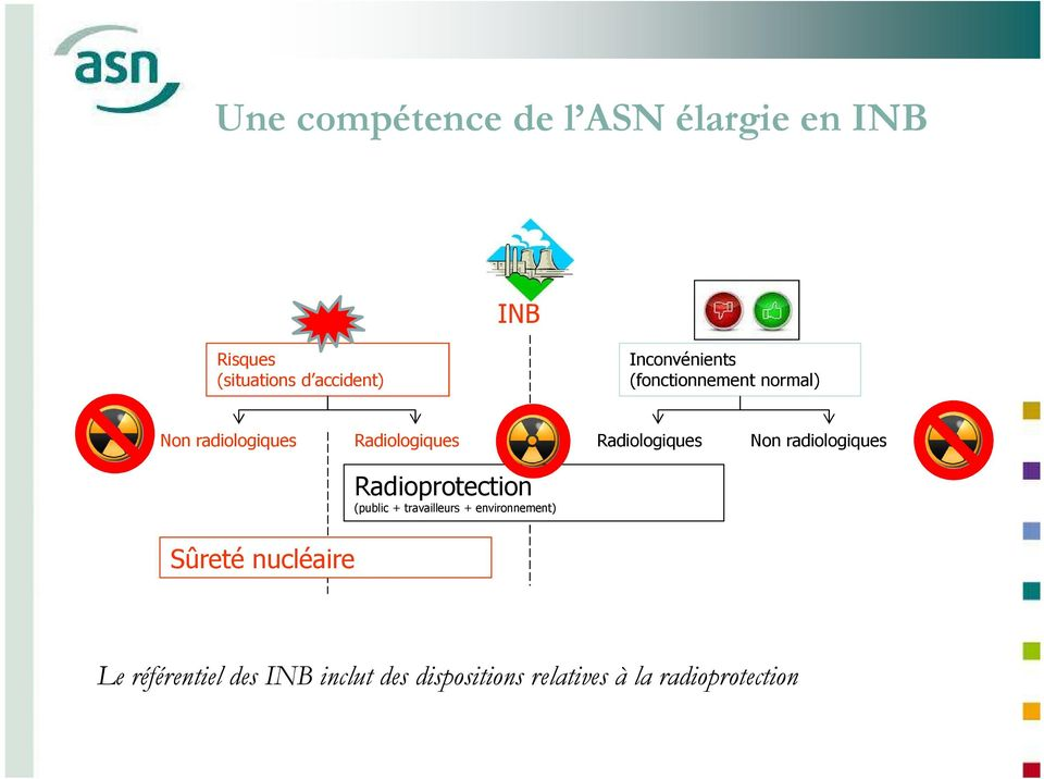 Radiologiques Non radiologiques Radioprotection (public + travailleurs +