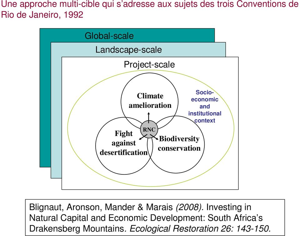 Biodiversity conservation Socioeconomic and institutional context Blignaut, Aronson, Mander & Marais (2008).