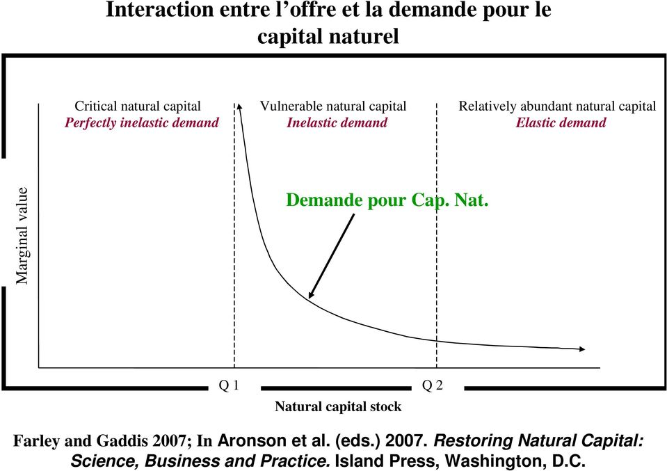 demand Marginal value Demande pour Cap. Nat.
