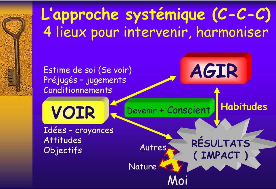Conditionnements AGIR VOIR Devenir Pilote automatique +