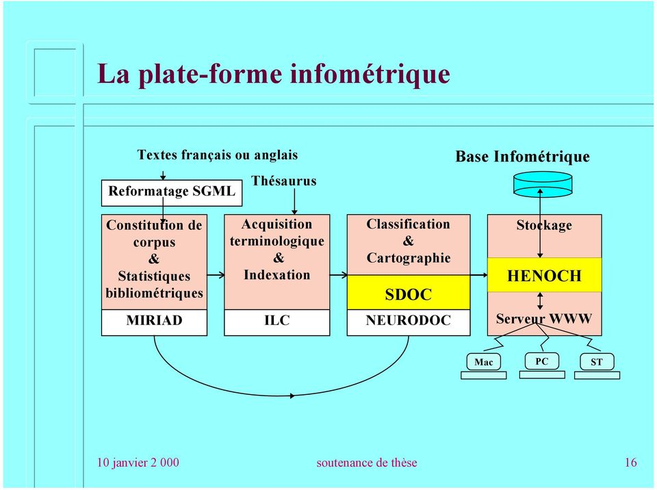 Acquisition terminologique & Indexation Classification & Cartographie SDOC