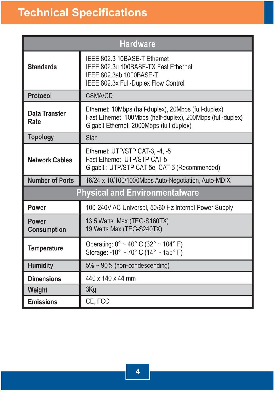 Ethernet: UTP/STP CAT-3, -4, -5 Fast Ethernet: UTP/STP CAT-5 Gigabit : UTP/STP CAT-5e, CAT-6 (Recommended) Number of Ports 16/24 x 10/100/1000Mbps Auto-Negotiation, Auto-MDIX Physical and