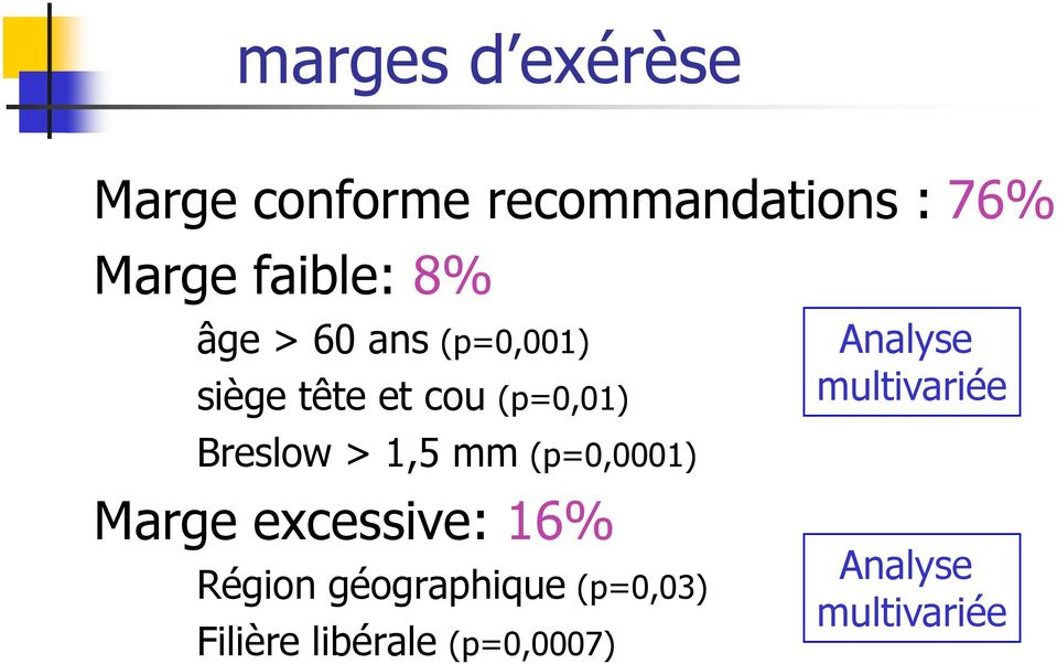 Breslow > 1,5 mm (p=0,0001) Marge excessive: 16% Région