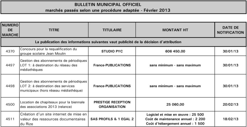 France-PUBLICATIONS sans minimum - sans maximum 30/01/13 4500 Location de chapiteaux pour la biennale des associations 2013 (relance) PRESTIGE RECEPTION ORGANISATION 25 060,00 20/02/13 4511