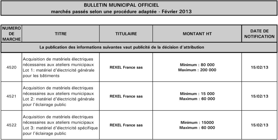 public Minimum : 15 000 Maximum : 60 000 4522 Lot 3: matériel