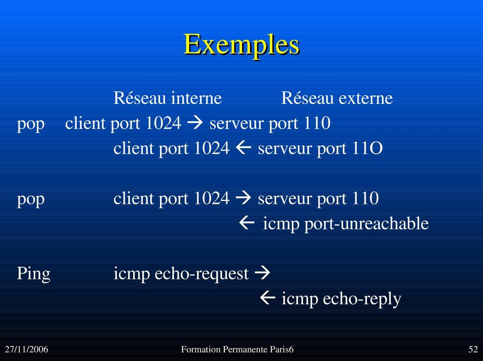 port 1024 serveur port 110 icmp port unreachable Ping icmp