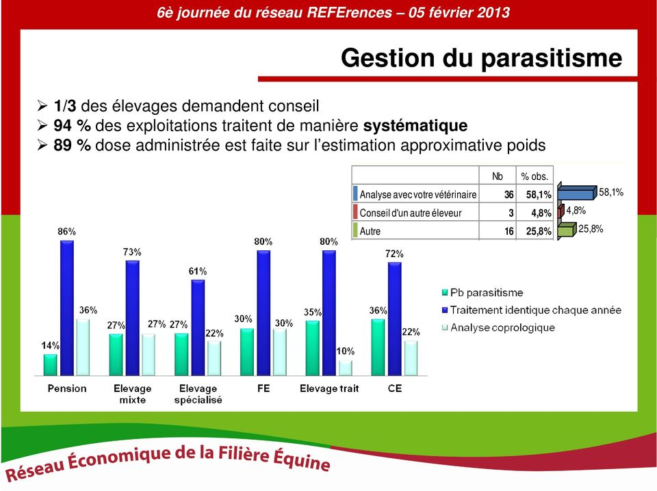 faite sur l estimation approximative poids Nb % obs.