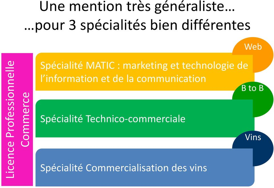 : marketing et technologie de l information et de la