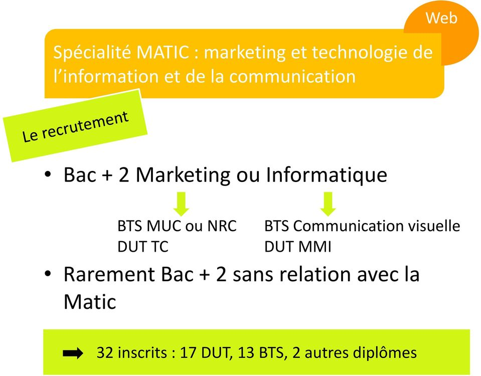 DUT TC BTS Communication visuelle DUT MMI Rarement Bac + 2 sans