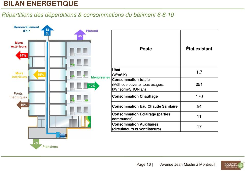 an) Consommation Chauffage Consommation Eau Chaude Sanitaire Consommation Eclairage